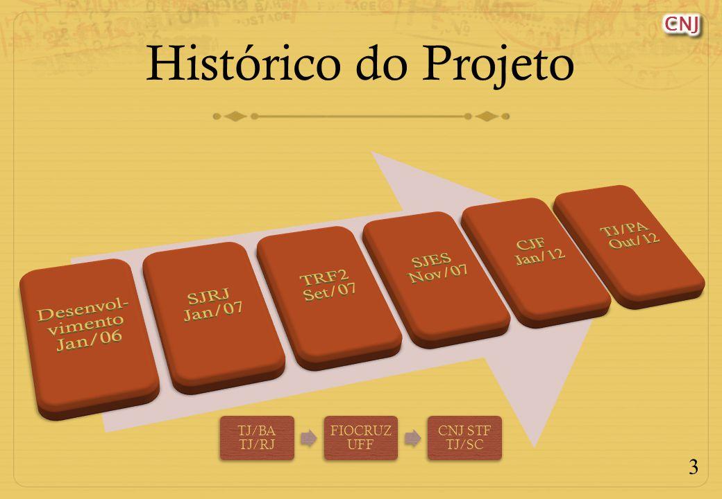3 Histórico do Projeto TJ/BA TJ/RJ FIOCRUZ UFF CNJ STF TJ/SC