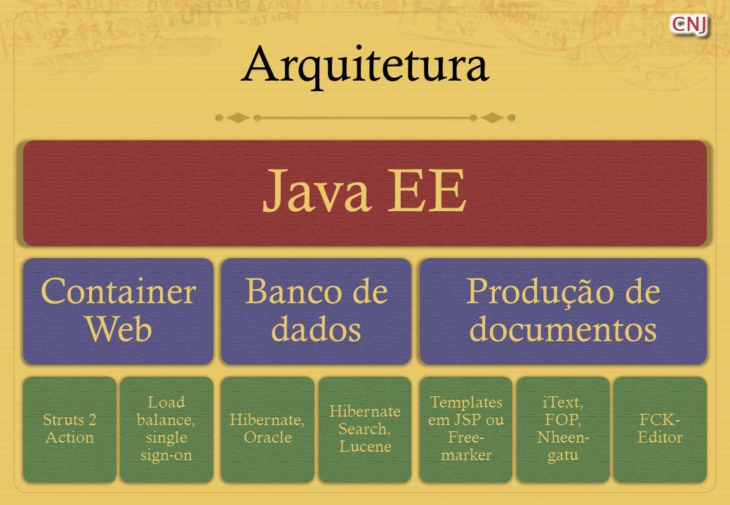 33 Arquitetura Java EE Container Web Struts 2 Action Load balance, single sign-on Banco de dados Hibernate, Oracle Hibernate Search, Lucene Produção de documentos Templates em JSP ou Free- marker iText, FOP, Nheen- gatu FCK- Editor
