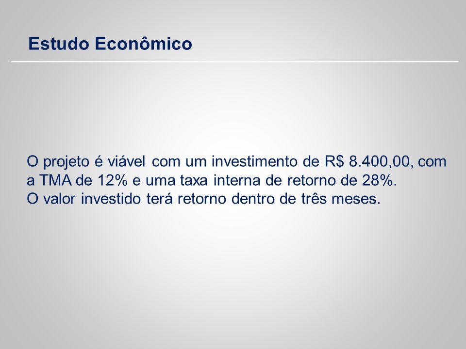 Estudo Econômico O projeto é viável com um investimento de R$ 8.400,00, com a TMA de 12% e uma taxa interna de retorno de 28%. O valor investido terá