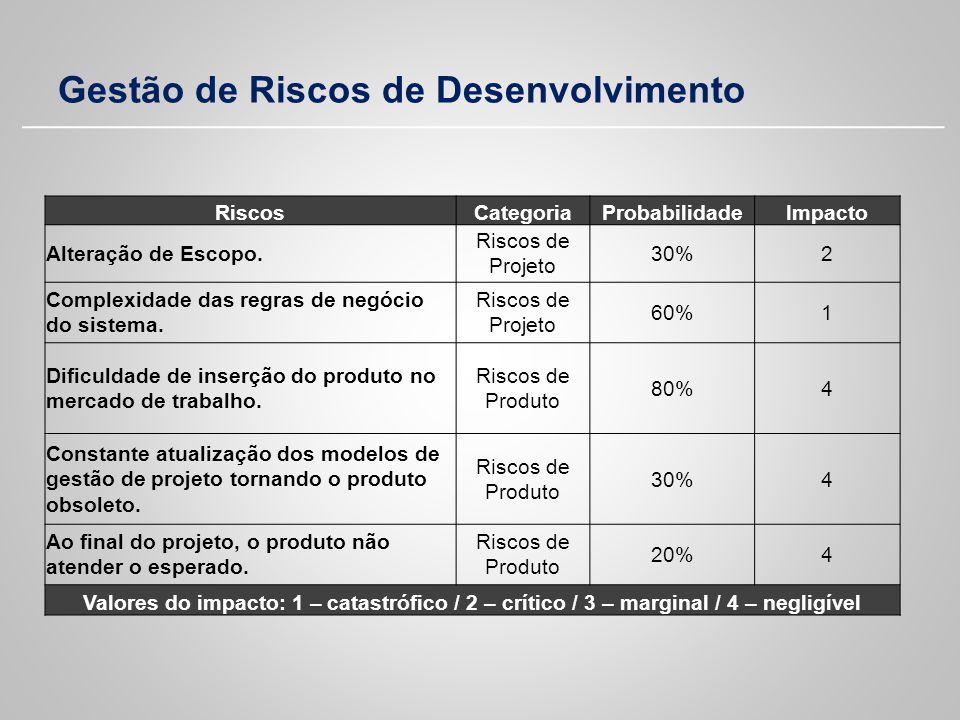 Gestão de Riscos de Desenvolvimento RiscosCategoriaProbabilidadeImpacto Alteração de Escopo. Riscos de Projeto 30%2 Complexidade das regras de negócio