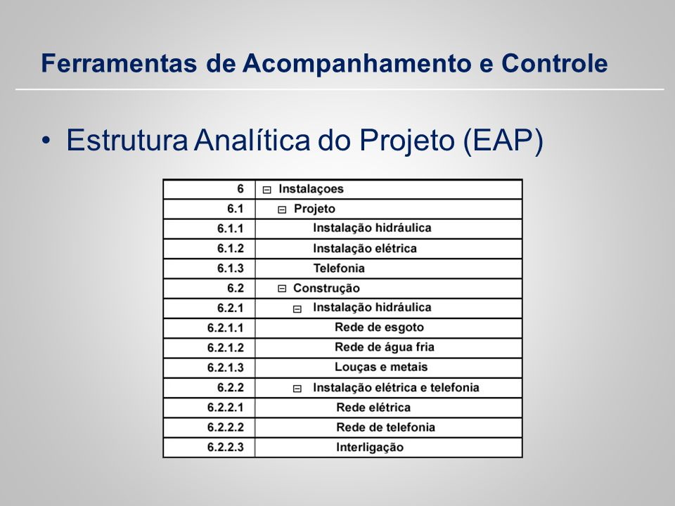 Ferramentas de Acompanhamento e Controle Estrutura Analítica do Projeto (EAP)