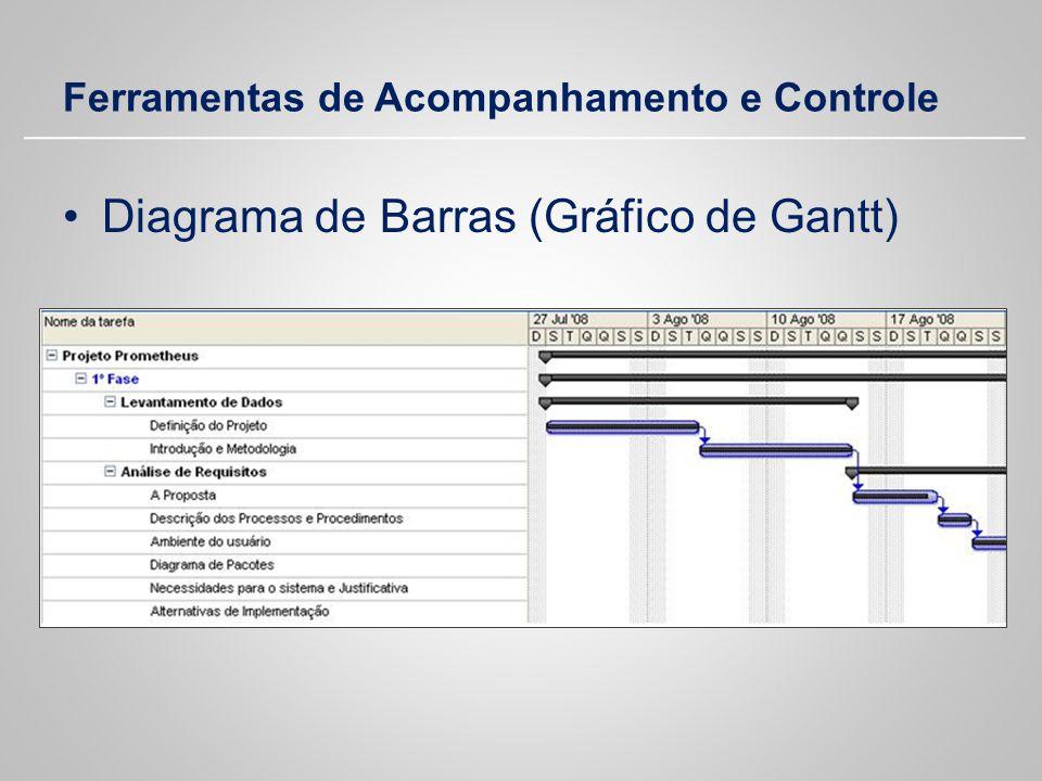 Ferramentas de Acompanhamento e Controle Diagrama de Barras (Gráfico de Gantt)