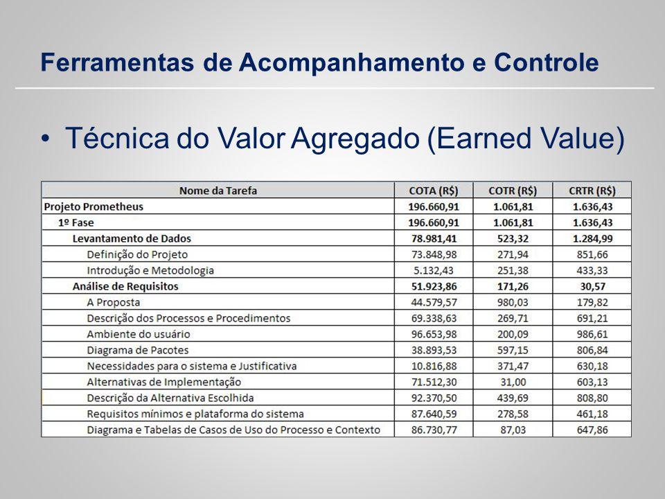 Ferramentas de Acompanhamento e Controle Técnica do Valor Agregado (Earned Value)