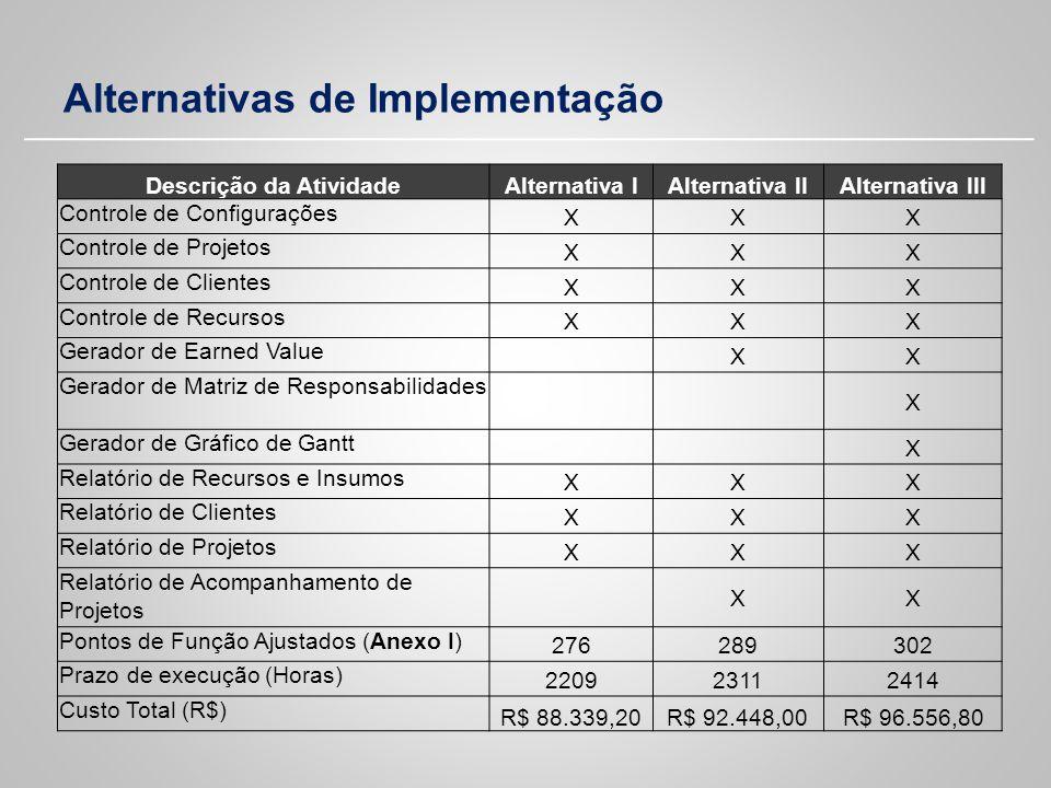 Alternativas de Implementação Descrição da AtividadeAlternativa IAlternativa IIAlternativa III Controle de Configurações XXX Controle de Projetos XXX