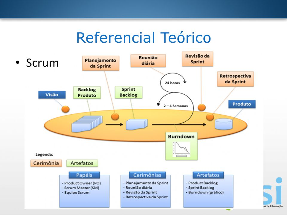 Referencial Teórico Scrum