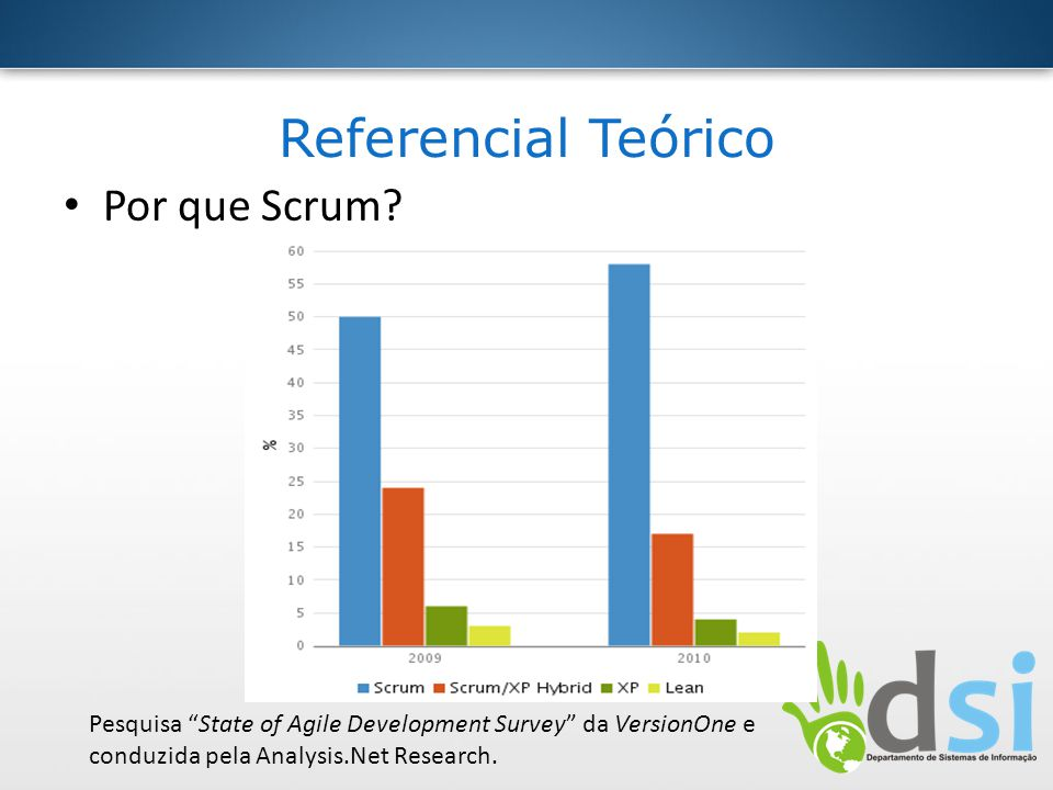 Referencial Teórico Por que Scrum? Pesquisa State of Agile Development Survey da VersionOne e conduzida pela Analysis.Net Research.