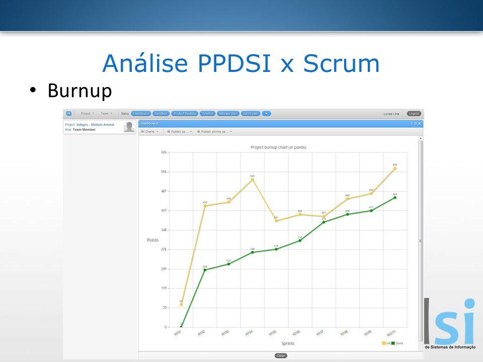 Análise PPDSI x Scrum Burnup
