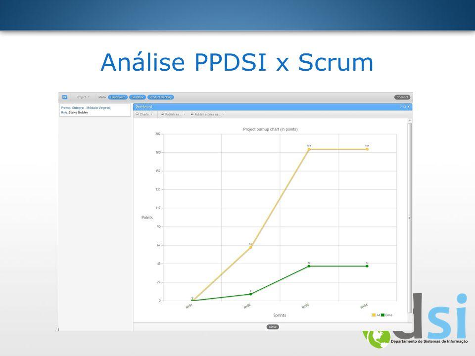 Análise PPDSI x Scrum