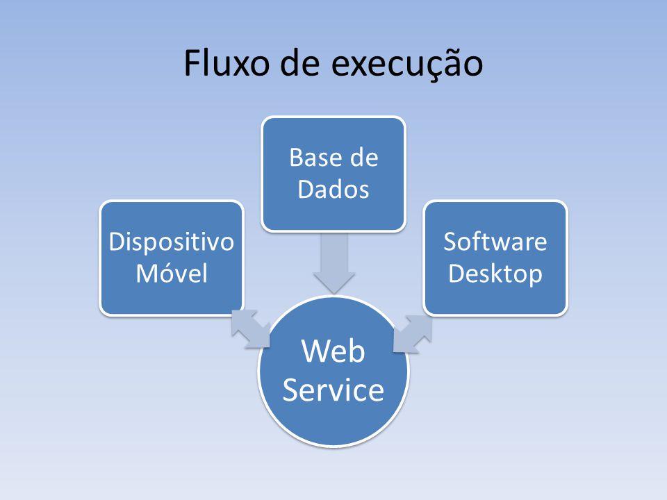 Fluxo de execução Web Service Dispositiv o Móvel Base de Dados Software Desktop