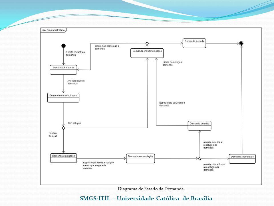 SMGS-ITIL – Universidade Católica de Brasília Diagrama de Estado da Demanda