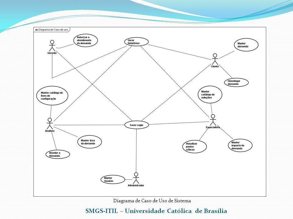 SMGS-ITIL – Universidade Católica de Brasília Diagrama de Caso de Uso de Sistema