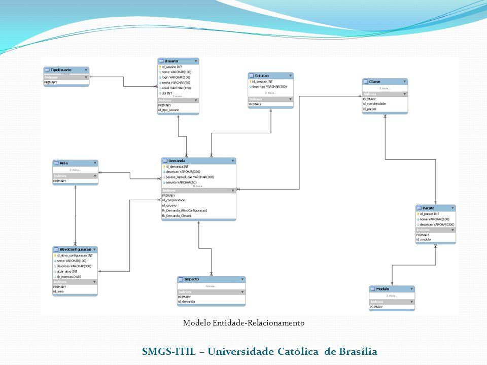 SMGS-ITIL – Universidade Católica de Brasília Modelo Entidade-Relacionamento
