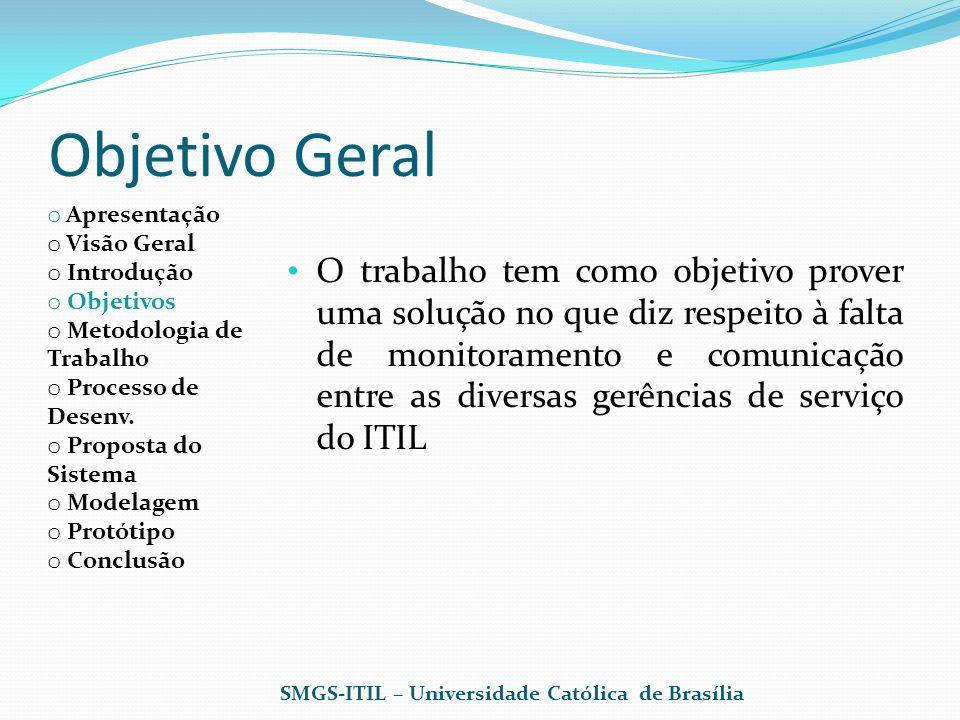 o Apresentação o Visão Geral o Introdução o Objetivos o Metodologia de Trabalho o Processo de Desenv.