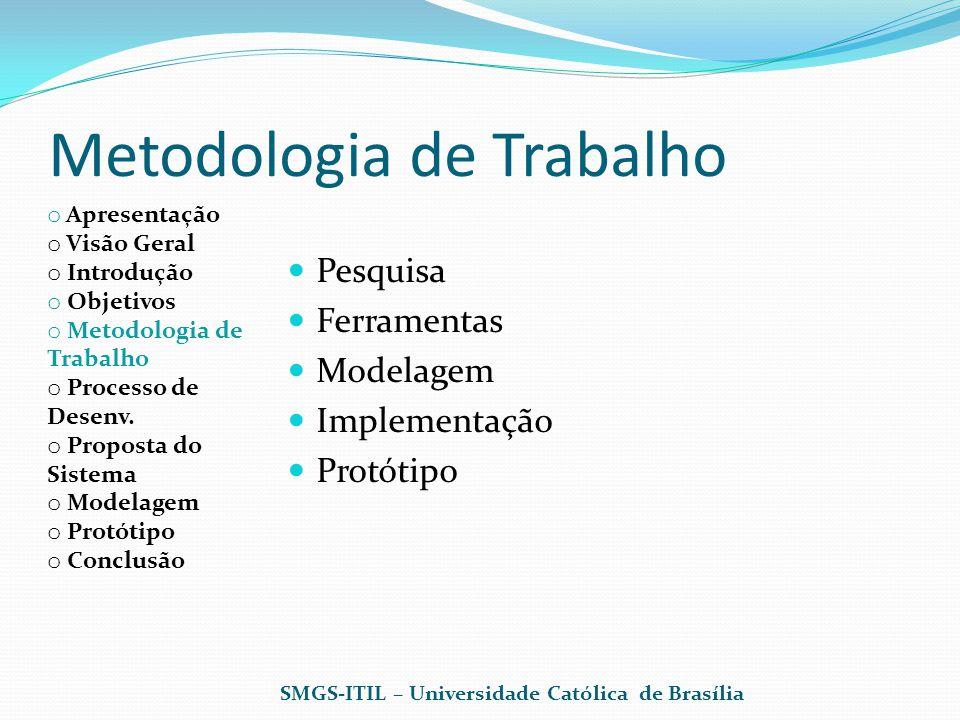 SMGS-ITIL – Universidade Católica de Brasília Protótipo de Interface