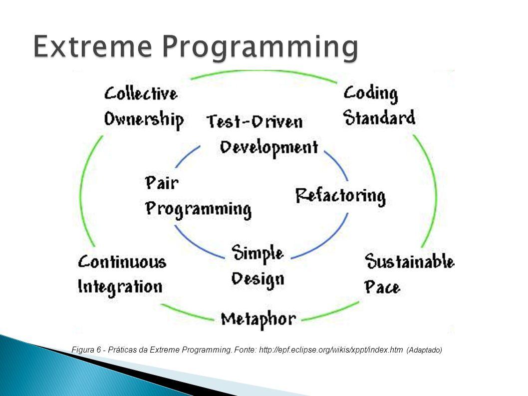 Figura 6 - Práticas da Extreme Programming. Fonte: http://epf.eclipse.org/wikis/xppt/index.htm (Adaptado)