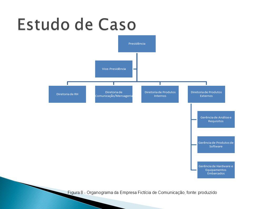 Figura 8 - Organograma da Empresa Fictícia de Comunicação, fonte: produzido