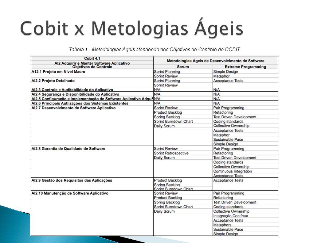 Tabela 1 - Metodologias Ágeis atendendo aos Objetivos de Controle do COBIT