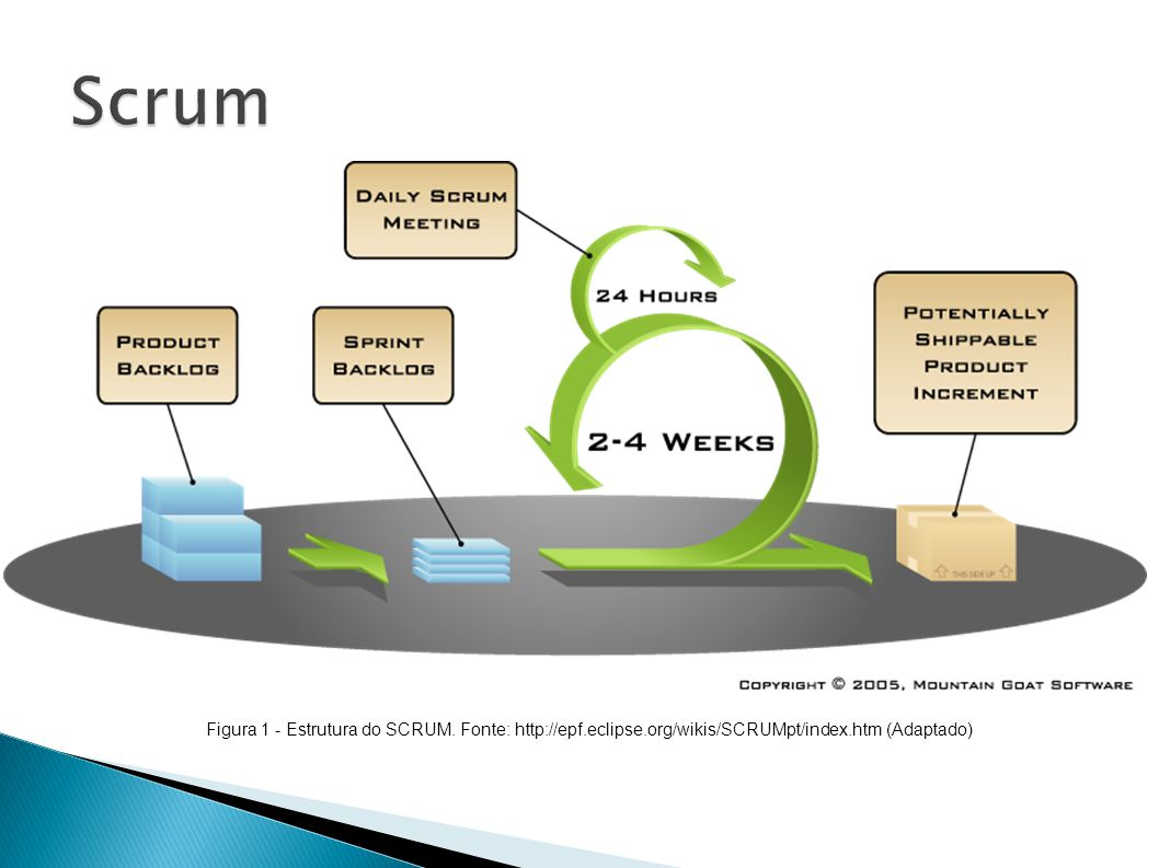 Figura 1 - Estrutura do SCRUM. Fonte: http://epf.eclipse.org/wikis/SCRUMpt/index.htm (Adaptado)