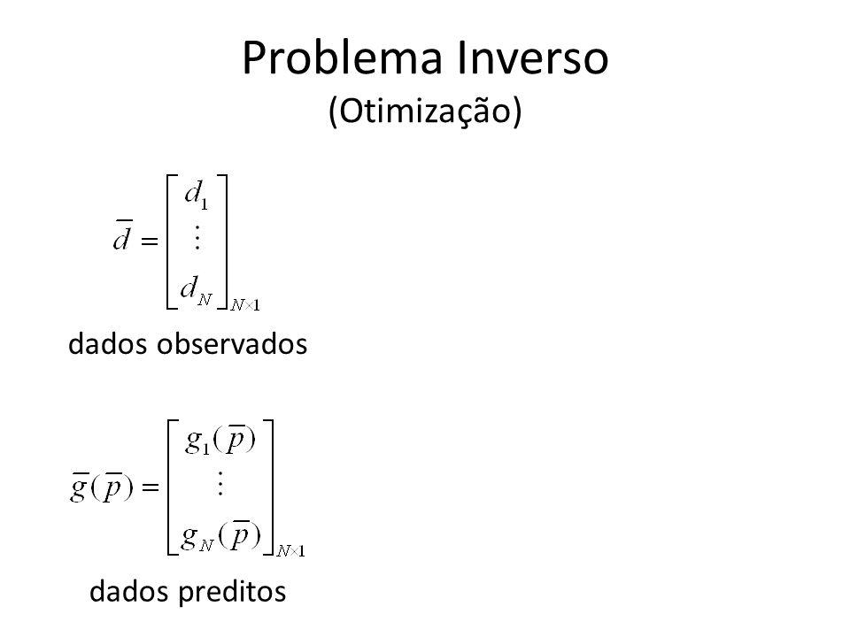 Problema Inverso (Otimização) dados observados dados preditos