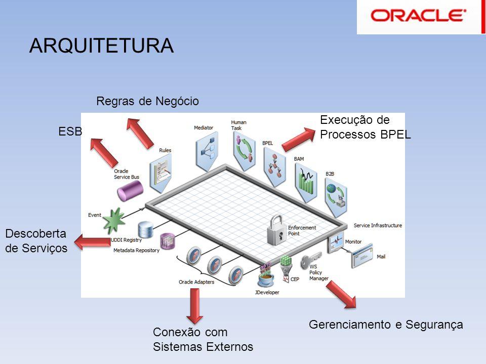 ARQUITETURA Gerenciamento e Segurança Regras de Negócio Descoberta de Serviços ESB Execução de Processos BPEL Conexão com Sistemas Externos