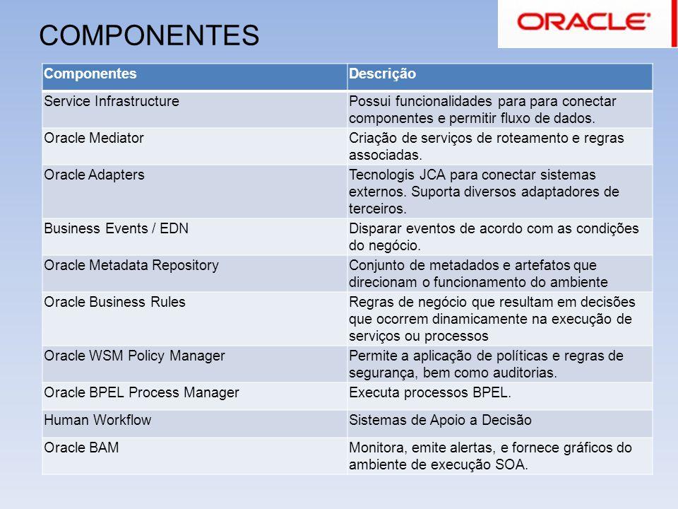 COMPONENTES ComponentesDescrição Service InfrastructurePossui funcionalidades para para conectar componentes e permitir fluxo de dados. Oracle Mediato
