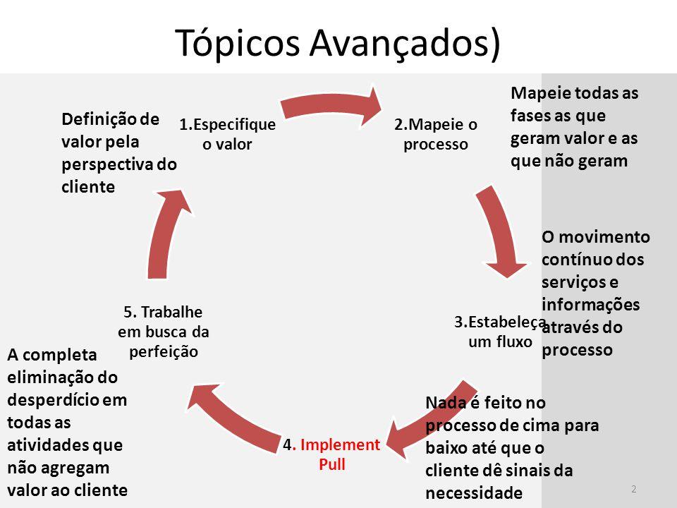 Tópicos Avançados) 2 2.Mapeie o processo 3.Estabeleça um fluxo 4. Implement Pull 5. Trabalhe em busca da perfeição 1.Especifique o valor Definição de