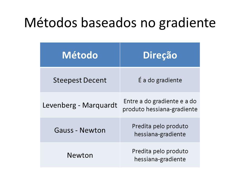 Métodos baseados no gradiente MétodoDireção Steepest Decent É a do gradiente Levenberg - Marquardt Entre a do gradiente e a do produto hessiana-gradiente Gauss - Newton Predita pelo produto hessiana-gradiente Newton Predita pelo produto hessiana-gradiente
