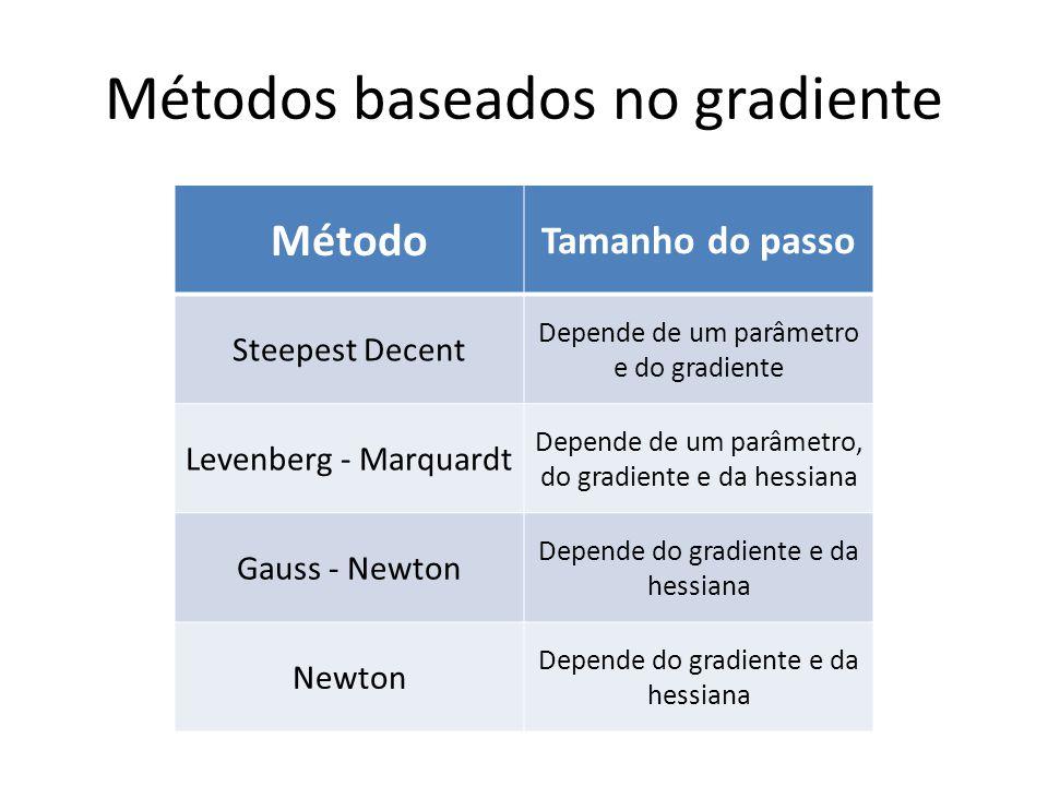 Métodos baseados no gradiente Método Tamanho do passo Steepest Decent Depende de um parâmetro e do gradiente Levenberg - Marquardt Depende de um parâmetro, do gradiente e da hessiana Gauss - Newton Depende do gradiente e da hessiana Newton Depende do gradiente e da hessiana