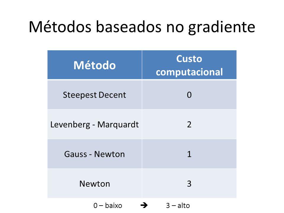 Métodos baseados no gradiente Método Custo computacional Steepest Decent0 Levenberg - Marquardt2 Gauss - Newton1 Newton3 0 – baixo 3 – alto