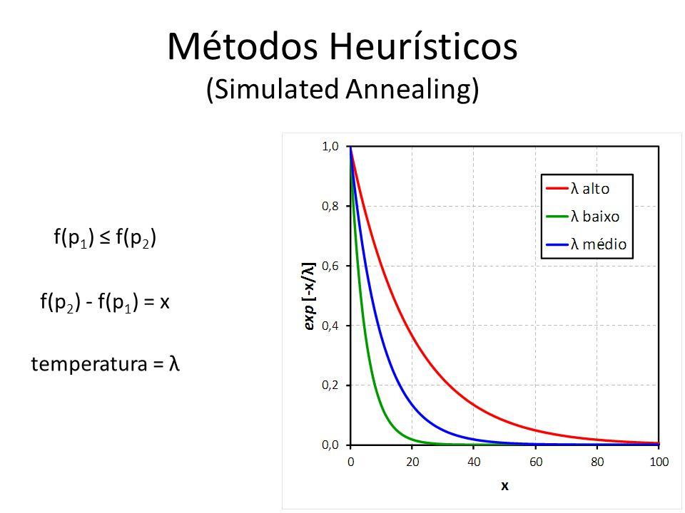 Métodos Heurísticos (Simulated Annealing) f(p 2 ) - f(p 1 ) = x temperatura = λ f(p 1 ) f(p 2 )
