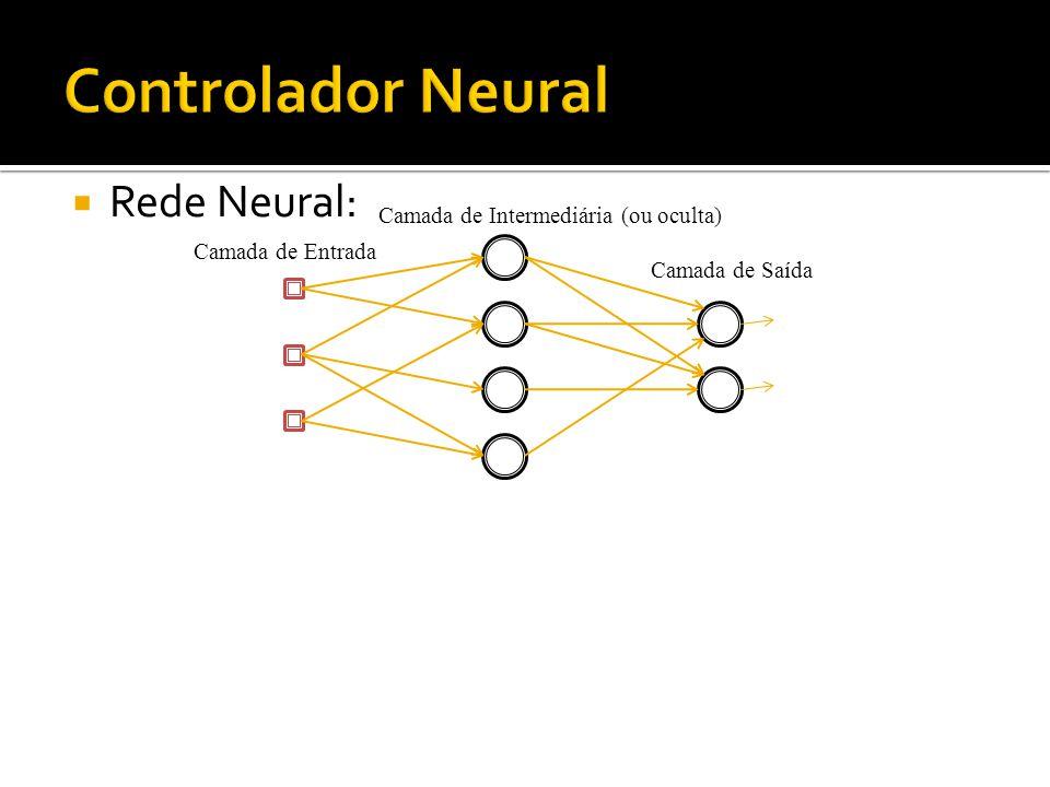 Rede Neural: Camada de Saída Camada de Entrada Camada de Intermediária (ou oculta)