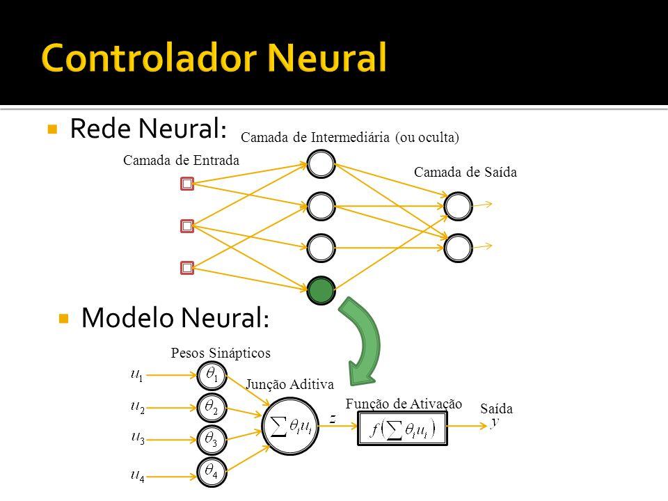 Rede Neural: Função de Ativação Junção Aditiva Saída Pesos Sinápticos Modelo Neural: Camada de Saída Camada de Entrada Camada de Intermediária (ou oculta)
