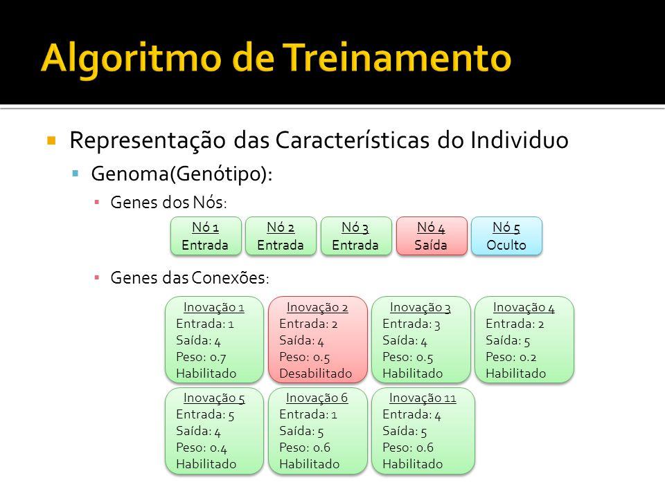 Representação das Características do Individuo Genoma(Genótipo): Genes dos Nós: Genes das Conexões: Nó 1 Entrada Nó 1 Entrada Nó 2 Entrada Nó 2 Entrada Nó 3 Entrada Nó 3 Entrada Nó 4 Saída Nó 4 Saída Nó 5 Oculto Nó 5 Oculto Inovação 1 Entrada: 1 Saída: 4 Peso: 0.7 Habilitado Inovação 1 Entrada: 1 Saída: 4 Peso: 0.7 Habilitado Inovação 2 Entrada: 2 Saída: 4 Peso: 0.5 Desabilitado Inovação 2 Entrada: 2 Saída: 4 Peso: 0.5 Desabilitado Inovação 3 Entrada: 3 Saída: 4 Peso: 0.5 Habilitado Inovação 3 Entrada: 3 Saída: 4 Peso: 0.5 Habilitado Inovação 4 Entrada: 2 Saída: 5 Peso: 0.2 Habilitado Inovação 4 Entrada: 2 Saída: 5 Peso: 0.2 Habilitado Inovação 5 Entrada: 5 Saída: 4 Peso: 0.4 Habilitado Inovação 5 Entrada: 5 Saída: 4 Peso: 0.4 Habilitado Inovação 6 Entrada: 1 Saída: 5 Peso: 0.6 Habilitado Inovação 6 Entrada: 1 Saída: 5 Peso: 0.6 Habilitado Inovação 11 Entrada: 4 Saída: 5 Peso: 0.6 Habilitado Inovação 11 Entrada: 4 Saída: 5 Peso: 0.6 Habilitado 1 1 2 2 3 3 4 4 5 5