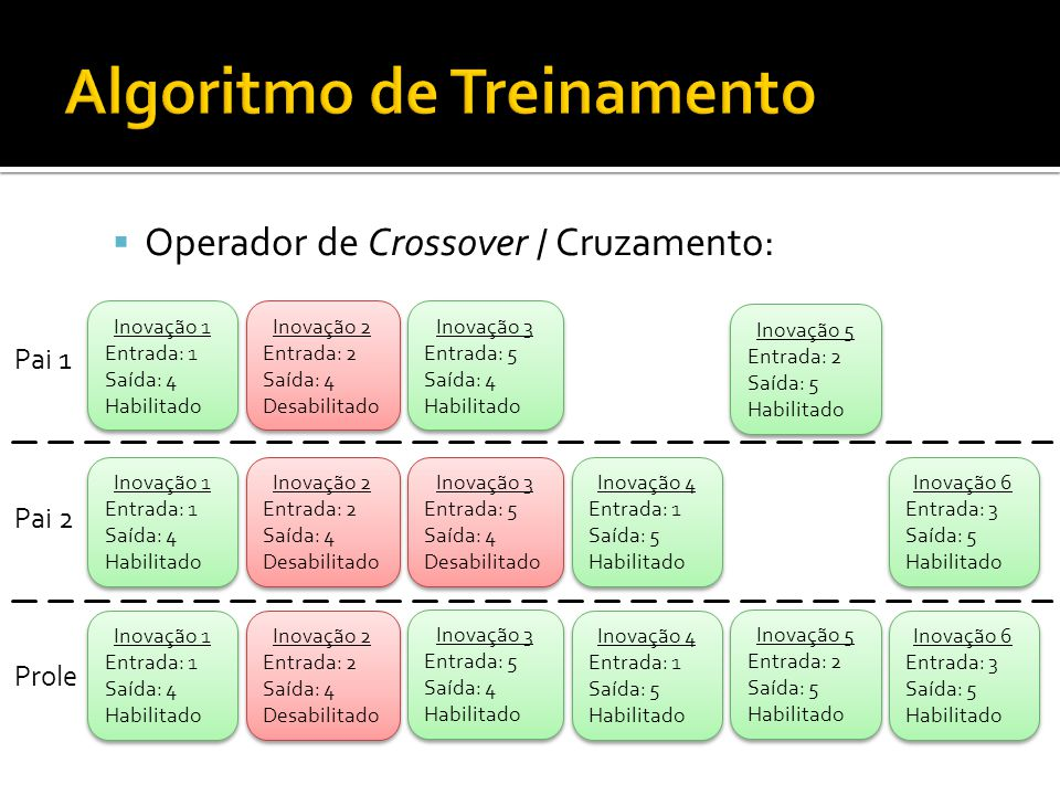 Operador de Crossover / Cruzamento: Inovação 1 Entrada: 1 Saída: 4 Habilitado Inovação 1 Entrada: 1 Saída: 4 Habilitado Inovação 2 Entrada: 2 Saída: 4 Desabilitado Inovação 2 Entrada: 2 Saída: 4 Desabilitado Inovação 3 Entrada: 5 Saída: 4 Habilitado Inovação 3 Entrada: 5 Saída: 4 Habilitado Inovação 5 Entrada: 2 Saída: 5 Habilitado Inovação 5 Entrada: 2 Saída: 5 Habilitado Pai 1 Inovação 1 Entrada: 1 Saída: 4 Habilitado Inovação 1 Entrada: 1 Saída: 4 Habilitado Inovação 2 Entrada: 2 Saída: 4 Desabilitado Inovação 2 Entrada: 2 Saída: 4 Desabilitado Inovação 3 Entrada: 5 Saída: 4 Desabilitado Inovação 3 Entrada: 5 Saída: 4 Desabilitado Inovação 4 Entrada: 1 Saída: 5 Habilitado Inovação 4 Entrada: 1 Saída: 5 Habilitado Inovação 6 Entrada: 3 Saída: 5 Habilitado Inovação 6 Entrada: 3 Saída: 5 Habilitado Pai 2 Inovação 5 Entrada: 2 Saída: 5 Habilitado Inovação 5 Entrada: 2 Saída: 5 Habilitado Inovação 1 Entrada: 1 Saída: 4 Habilitado Inovação 1 Entrada: 1 Saída: 4 Habilitado Inovação 2 Entrada: 2 Saída: 4 Desabilitado Inovação 2 Entrada: 2 Saída: 4 Desabilitado Inovação 4 Entrada: 1 Saída: 5 Habilitado Inovação 4 Entrada: 1 Saída: 5 Habilitado Inovação 6 Entrada: 3 Saída: 5 Habilitado Inovação 6 Entrada: 3 Saída: 5 Habilitado Inovação 3 Entrada: 5 Saída: 4 Habilitado Inovação 3 Entrada: 5 Saída: 4 Habilitado Prole
