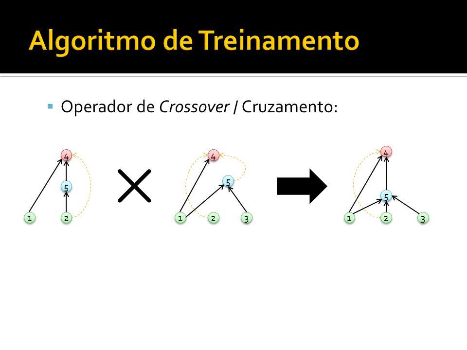 Operador de Crossover / Cruzamento: 1 1 2 2 4 4 5 5 1 1 2 2 3 3 4 4 5 5 1 1 2 2 3 3 4 4 5 5