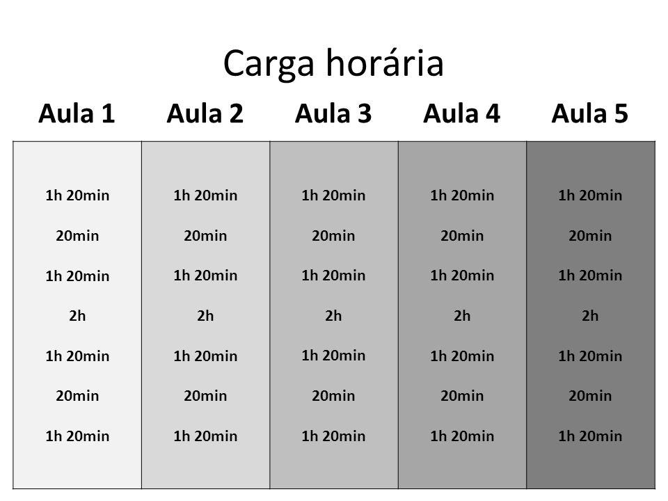 Distribuição da carga horária 1h 20min 20min 1h 20min 2h 1h 20min 20min 1h 20min 20min 1h 20min 2h 1h 20min 20min 1h 20min 20min 1h 20min 2h 1h 20min 20min 1h 20min 20min 1h 20min 2h 1h 20min 20min 1h 20min 20min 1h 20min 2h 1h 20min 20min 1h 20min Aula 1Aula 2Aula 3Aula 4Aula 5 Teoria Prática