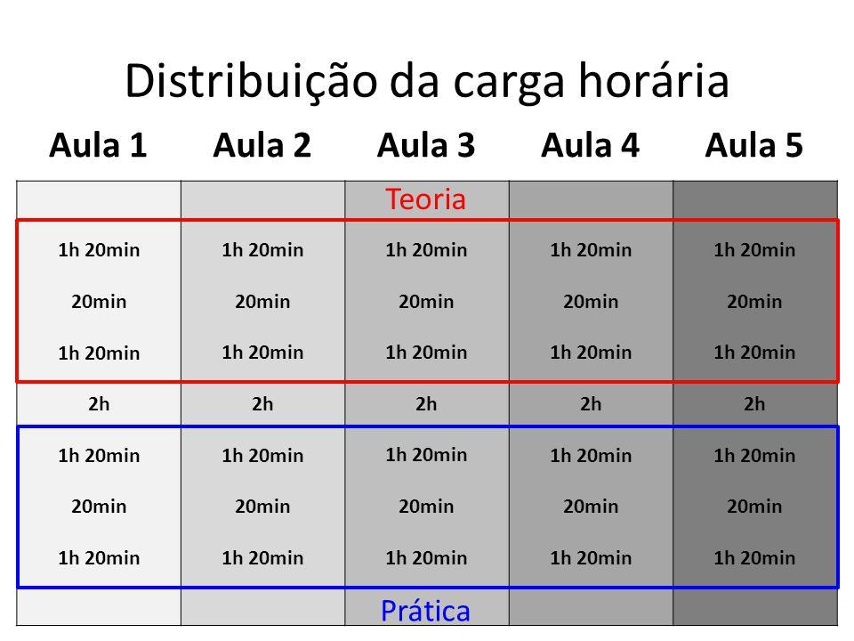 Distribuição da carga horária 1h 20min 20min 1h 20min 2h 1h 20min 20min 1h 20min 20min 1h 20min 2h 1h 20min 20min 1h 20min 20min 1h 20min 2h 1h 20min