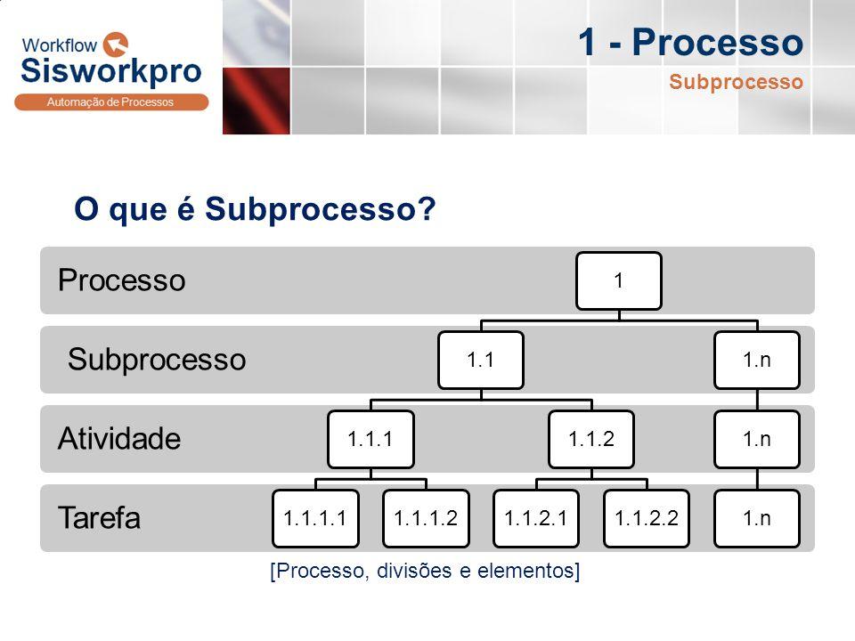 Tarefa Atividade Subprocesso Processo 11.11.1.11.1.1.11.1.1.21.1.21.1.2.11.1.2.21.n 1 - Processo O que é Subprocesso? Subprocesso [Processo, divisões