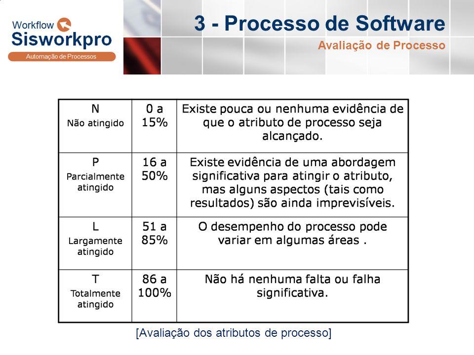 3 - Processo de Software Avaliação de Processo [Avaliação dos atributos de processo]