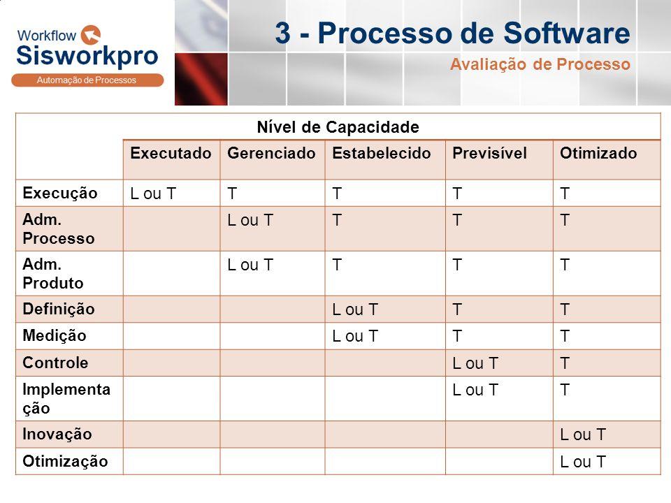 3 - Processo de Software Avaliação de Processo Nível de Capacidade ExecutadoGerenciadoEstabelecidoPrevisívelOtimizado Execução L ou TTTTT Adm. Process