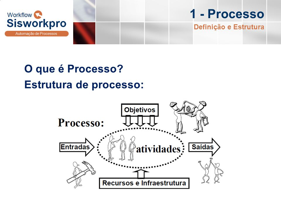 1 - Processo Características dos Processos: Podem ser auditados e aperfeiçoados; Impõem disciplina organizacional; Tornam visíveis as fronteiras, domínios e as funções; Armazenam o conhecimento organizacional; São estruturados; Conectam indivíduos com as suas funções.