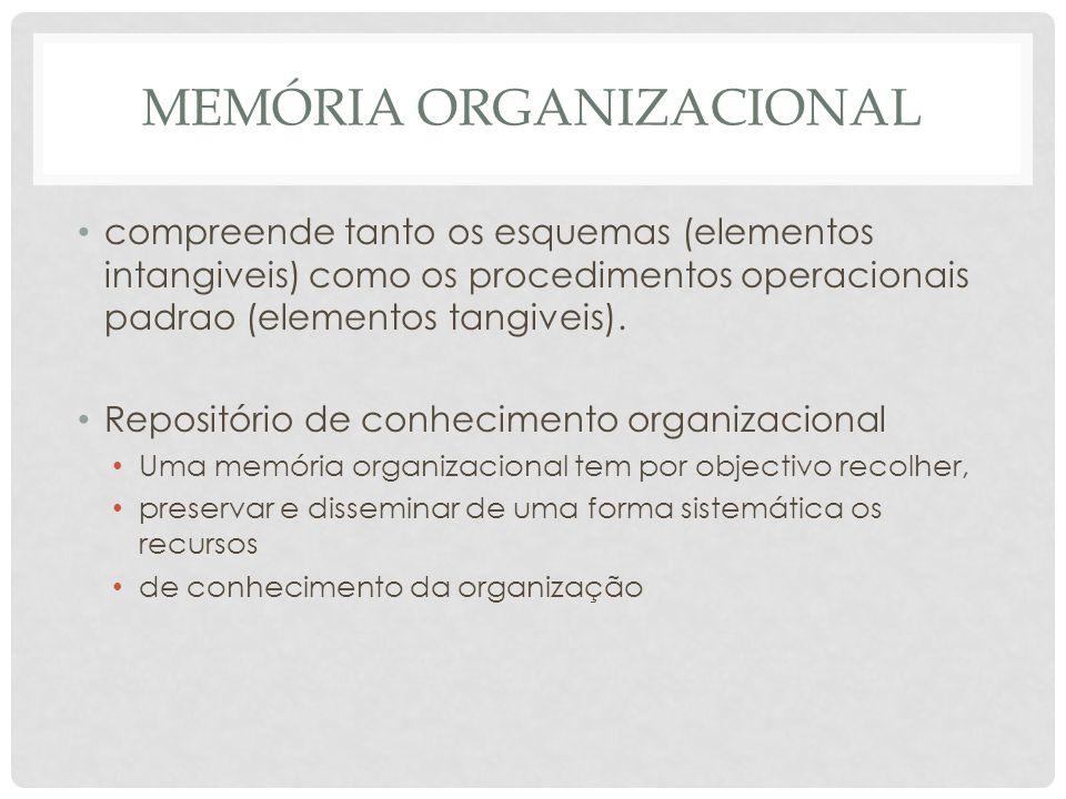 MEMÓRIA ORGANIZACIONAL compreende tanto os esquemas (elementos intangiveis) como os procedimentos operacionais padrao (elementos tangiveis).