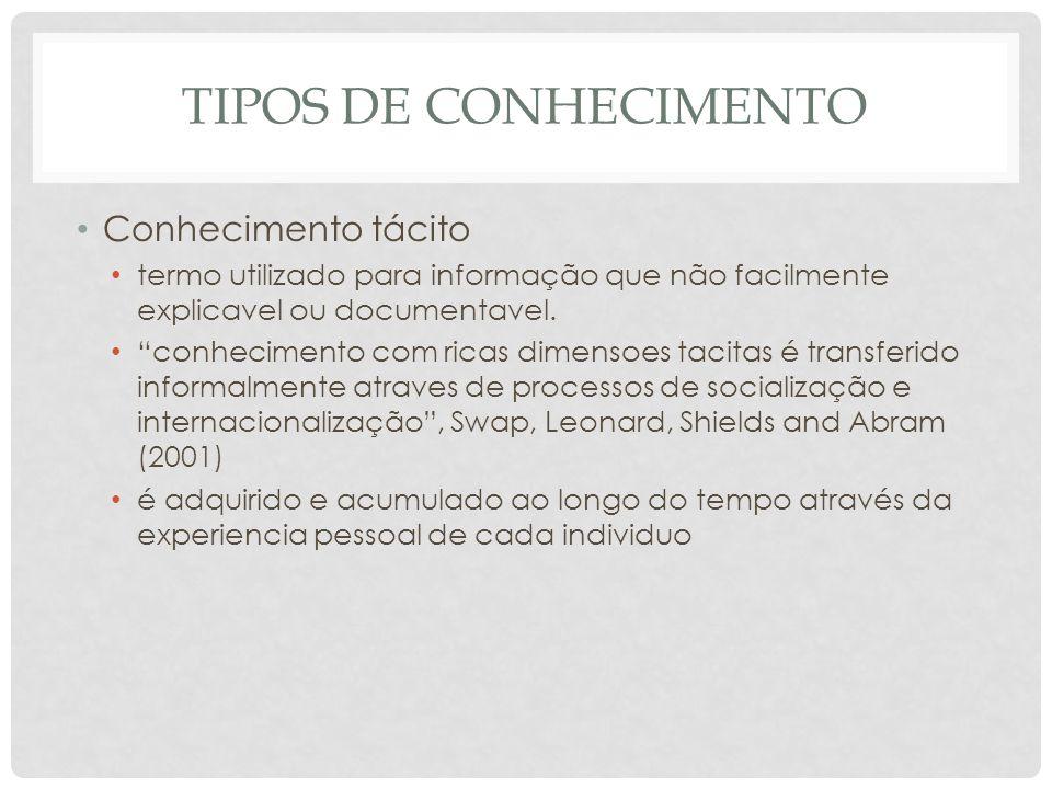 TIPOS DE CONHECIMENTO Conhecimento tácito termo utilizado para informação que não facilmente explicavel ou documentavel.