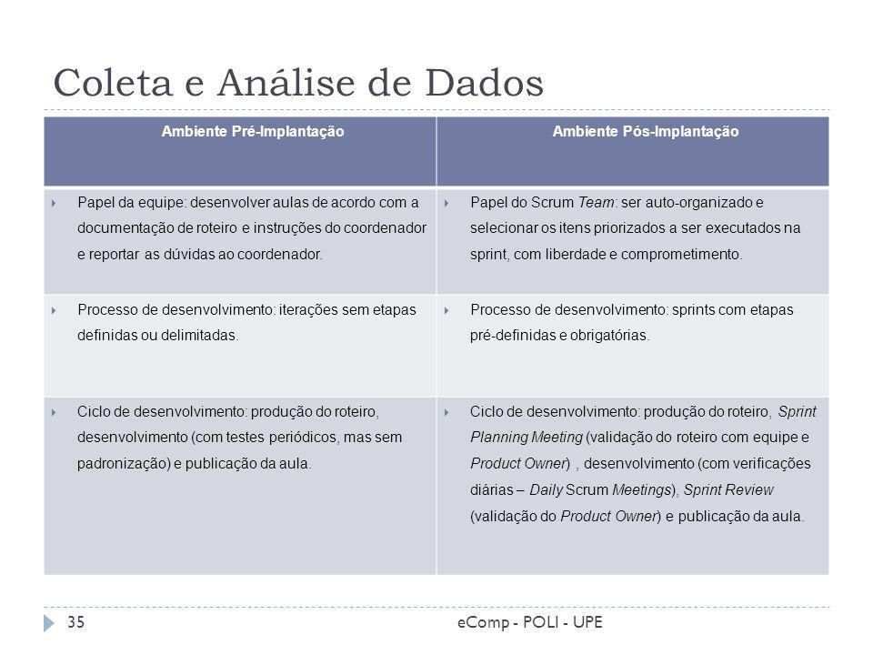Coleta e Análise de Dados Ambiente Pré-Implantação Ambiente Pós-Implantação Papel da equipe: desenvolver aulas de acordo com a documentação de roteiro