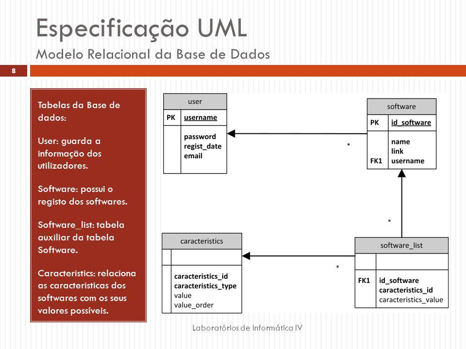 Especificação UML Modelo Relacional da Base de Dados Laboratórios de Informática IV 8 Tabelas da Base de dados: User: guarda a informação dos utilizad