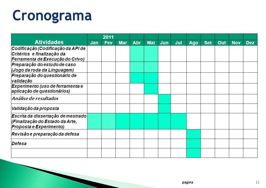 Cronograma página 11 Atividades 2011 JanFevMarAbrMaiJunJulAgoSetOutNovDez Codificação (Codificação da API de Critérios e finalização da Ferramenta de