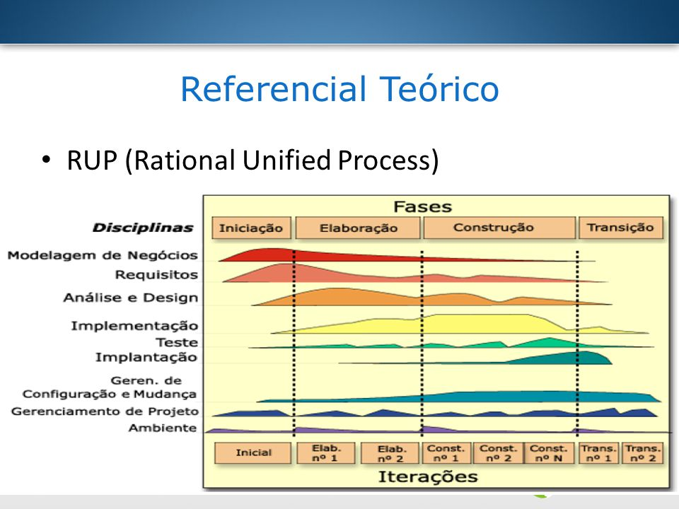 Referencial Teórico RUP (Rational Unified Process)