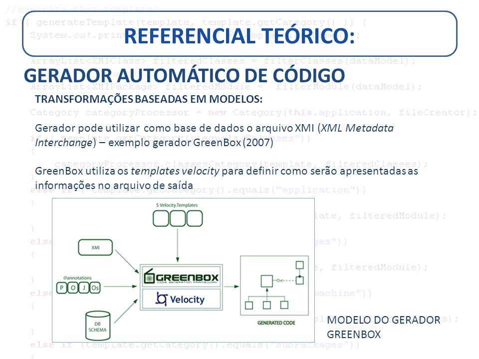 REFERENCIAL TEÓRICO: GERADOR AUTOMÁTICO DE CÓDIGO TRANSFORMAÇÕES BASEADAS EM MODELOS: Gerador pode utilizar como base de dados o arquivo XMI (XML Meta