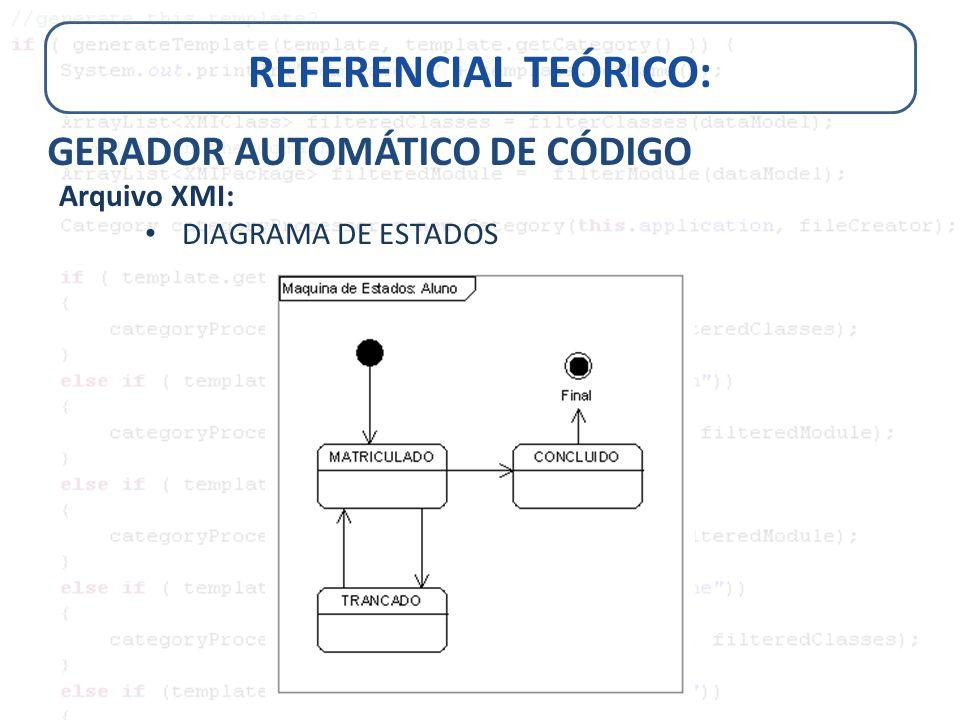 REFERENCIAL TEÓRICO: GERADOR AUTOMÁTICO DE CÓDIGO Arquivo XMI: DIAGRAMA DE ESTADOS