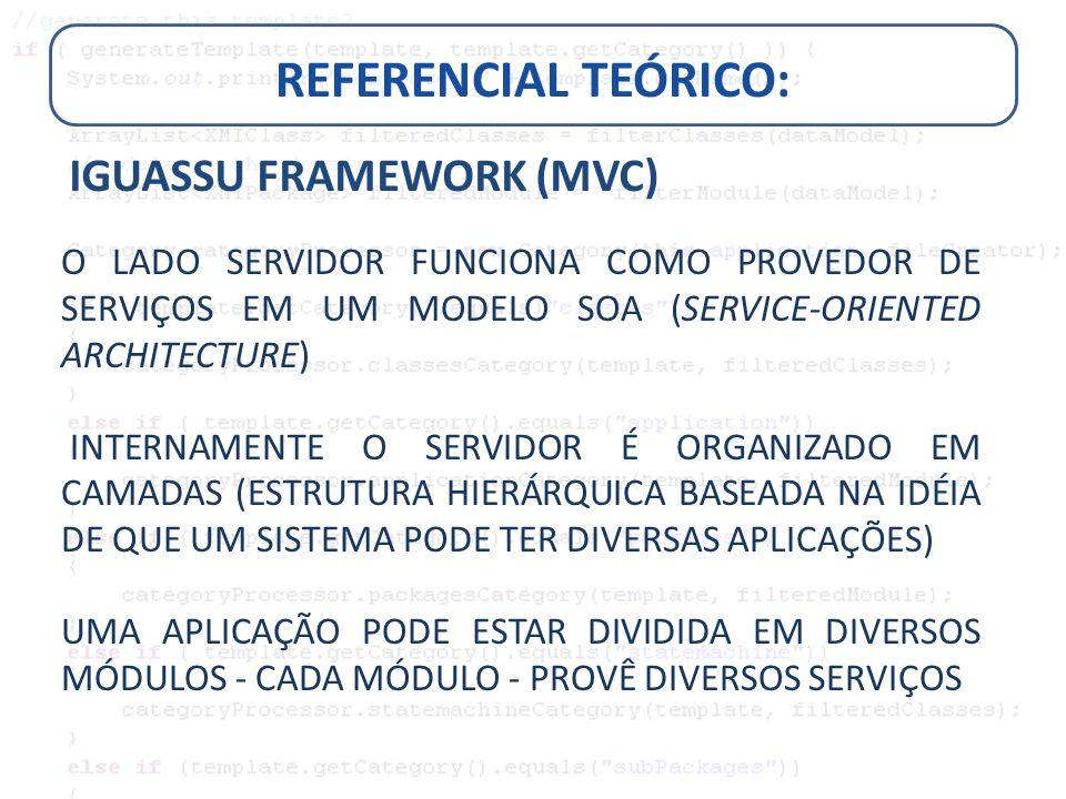 REFERENCIAL TEÓRICO: IGUASSU FRAMEWORK (MVC) O LADO SERVIDOR FUNCIONA COMO PROVEDOR DE SERVIÇOS EM UM MODELO SOA (SERVICE-ORIENTED ARCHITECTURE) INTER